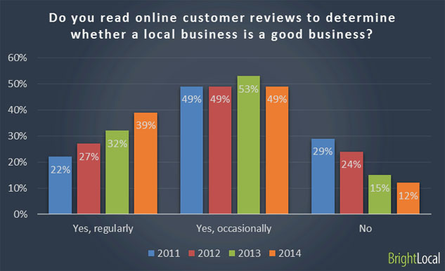 reviews-seo-research
